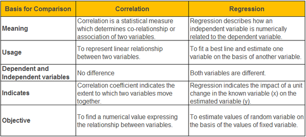 The Difference between Correlation and Regression Explained in 2020,similarities between correlation and regression,difference between correlation and regression pdf,correlation and regression examples,difference between correlation and regression slideshare,correlation and regression analysis in research methodology,correlation and regression example problems,correlation matrix and regression analysis,regression meaning,